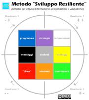 metodo-sviluppo-resiliente-schema-studio-baroni