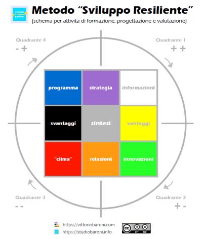 metodo-sviluppo-resiliente-schema-studio-vittorio-baroni-resilienza